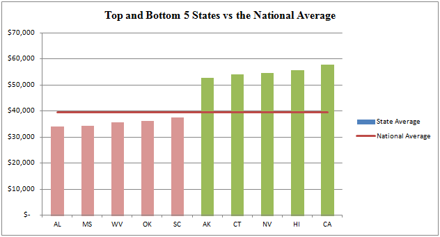 Top and Bottom States for Surgical Tech Salaries